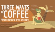 Three Waves of Coffee