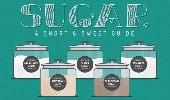 Every Type of Sugar Graphic